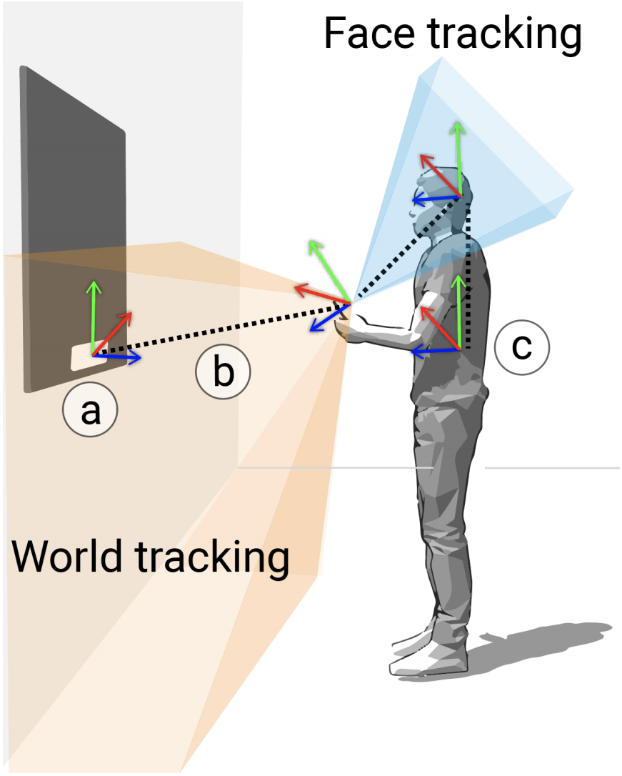Simo: Interactions with Distant Displays by Smartphones with Simultaneous Face and World Tracking