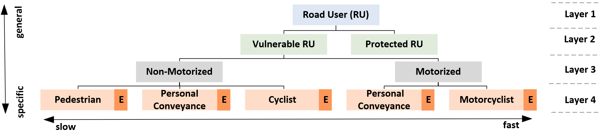 A Taxonomy of Vulnerable Road Users for HCI Based On A Systematic Literature Review